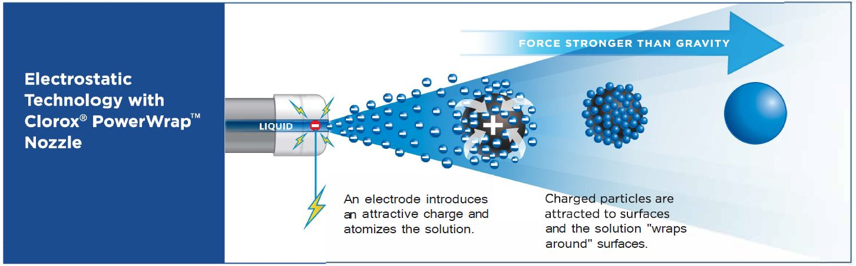 Electrostatic Disinfection Carpet